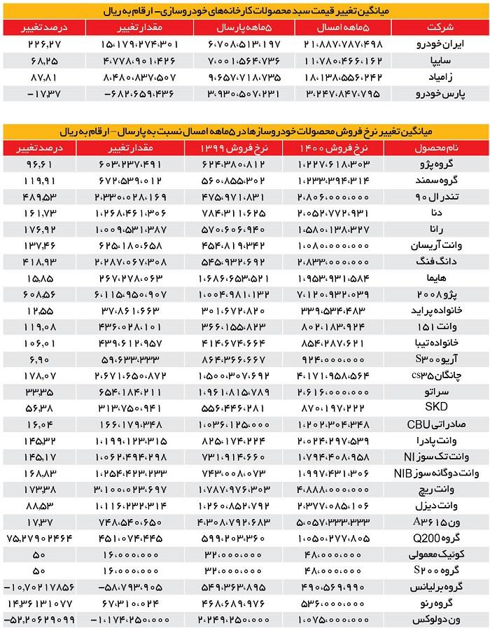 جدول-قیمت-خودرو