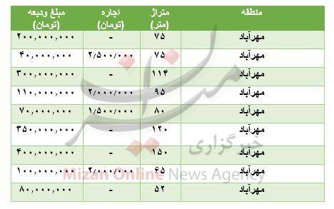 قیمت-رهن-و-اجاره-مسکن-در-مهرآباد