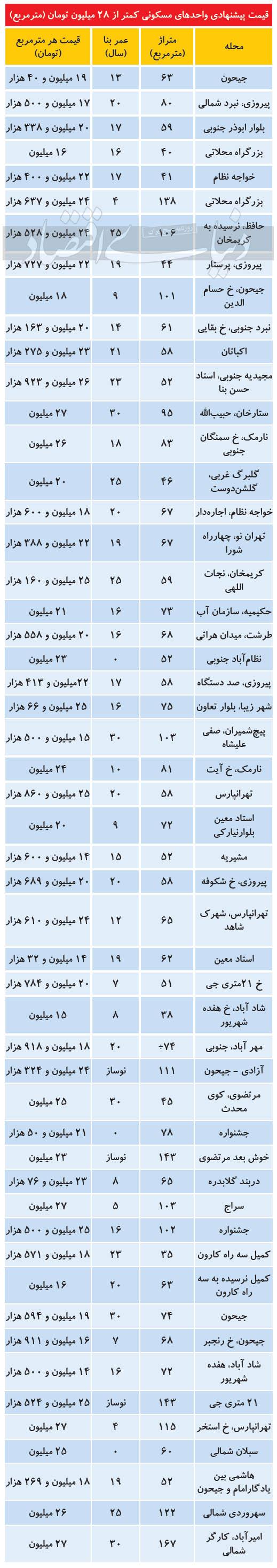 جدول_قیمت_مسکن