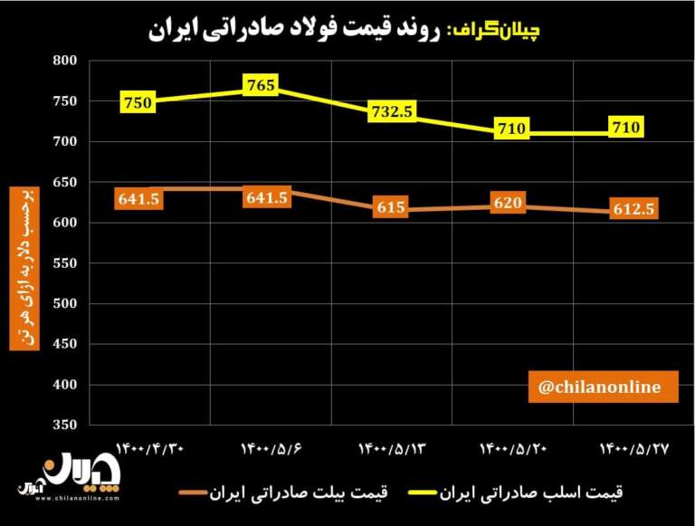 قیمت-فولاد-صادراتی-ایران
