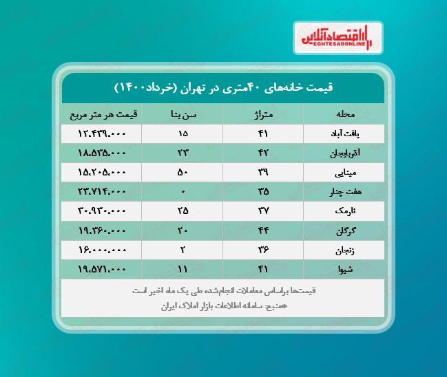 یک+خانه+۴٠متری+در+تهران+چند؟+