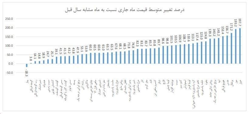 متوسط-قیمت-بهمن-ماه