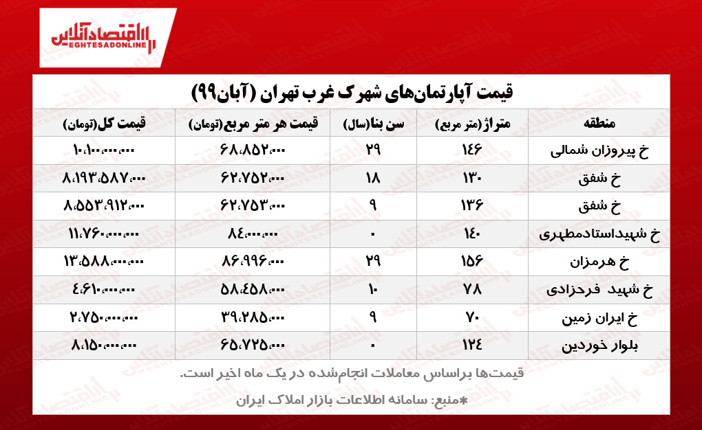قیمت+آپارتمانهای+شهرک+غرب+تهران