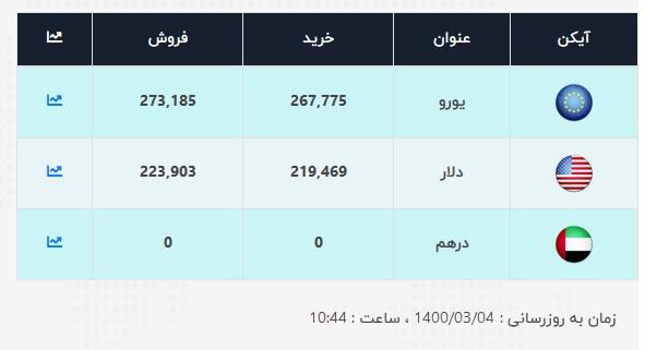 قیمت-دلار-امروز-4-خرداد
