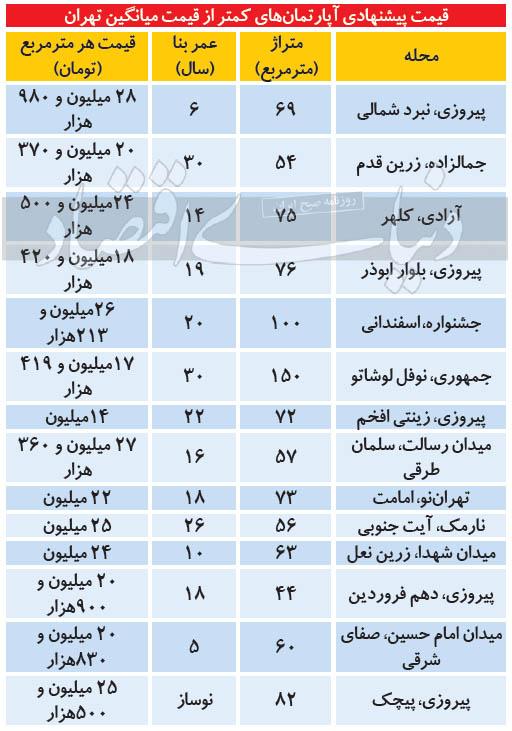 قیمت-مسکن-ارزان-تهران