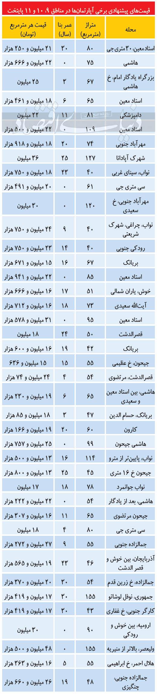 قیمت-مسکن-در-مناطق-مرکزی-تهران