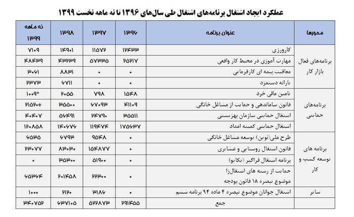 اشتغالزایی-دولت-روحانی