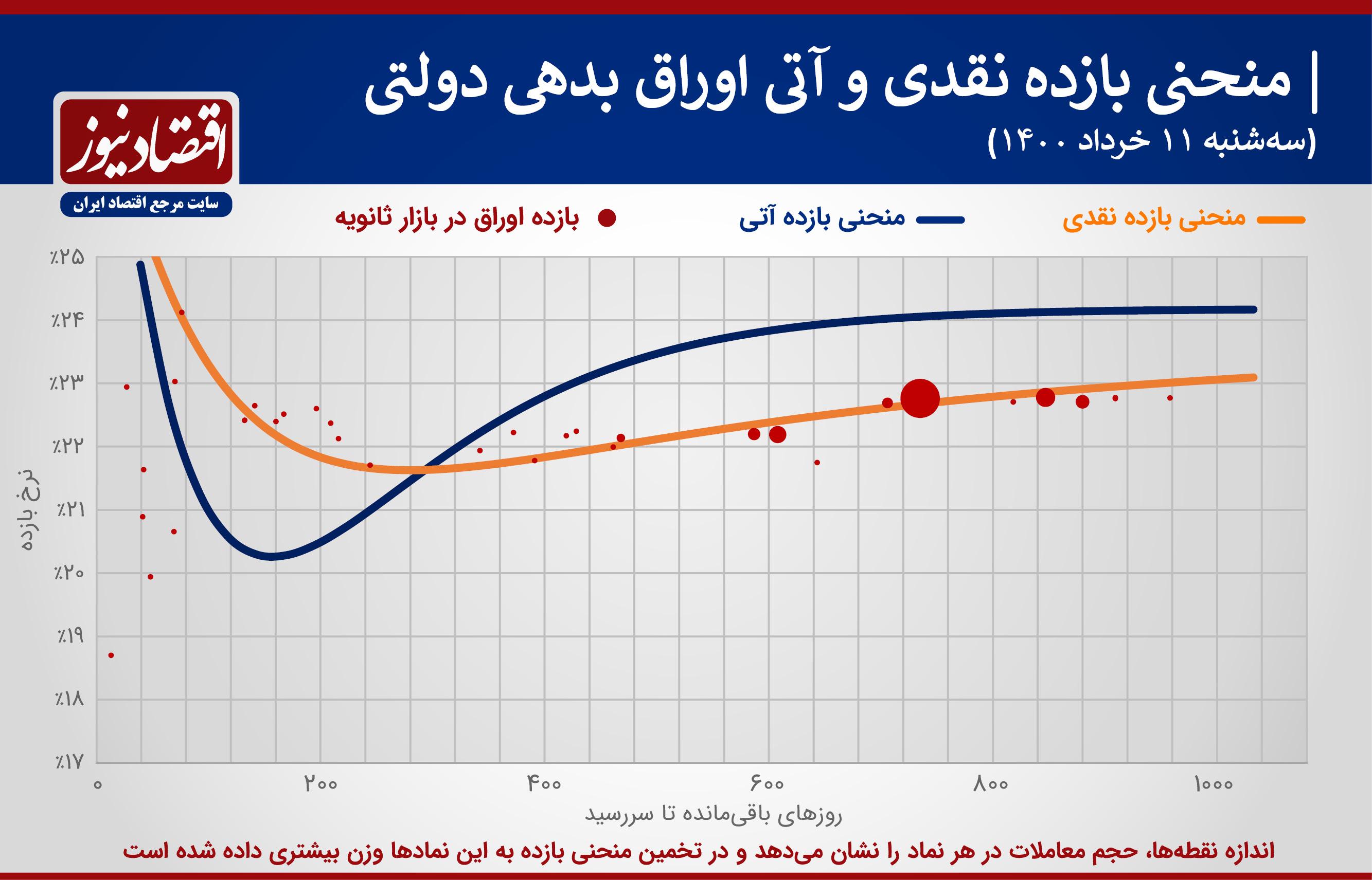 اوارق+نمودار