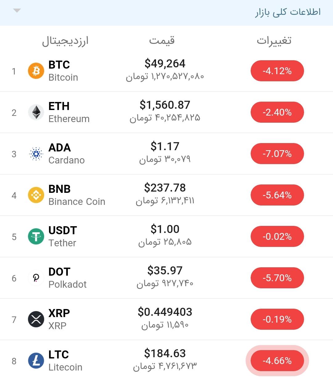 بیتکوین+قیمت