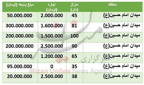 قیمت-مسکن-منطقه-امام-حسین
