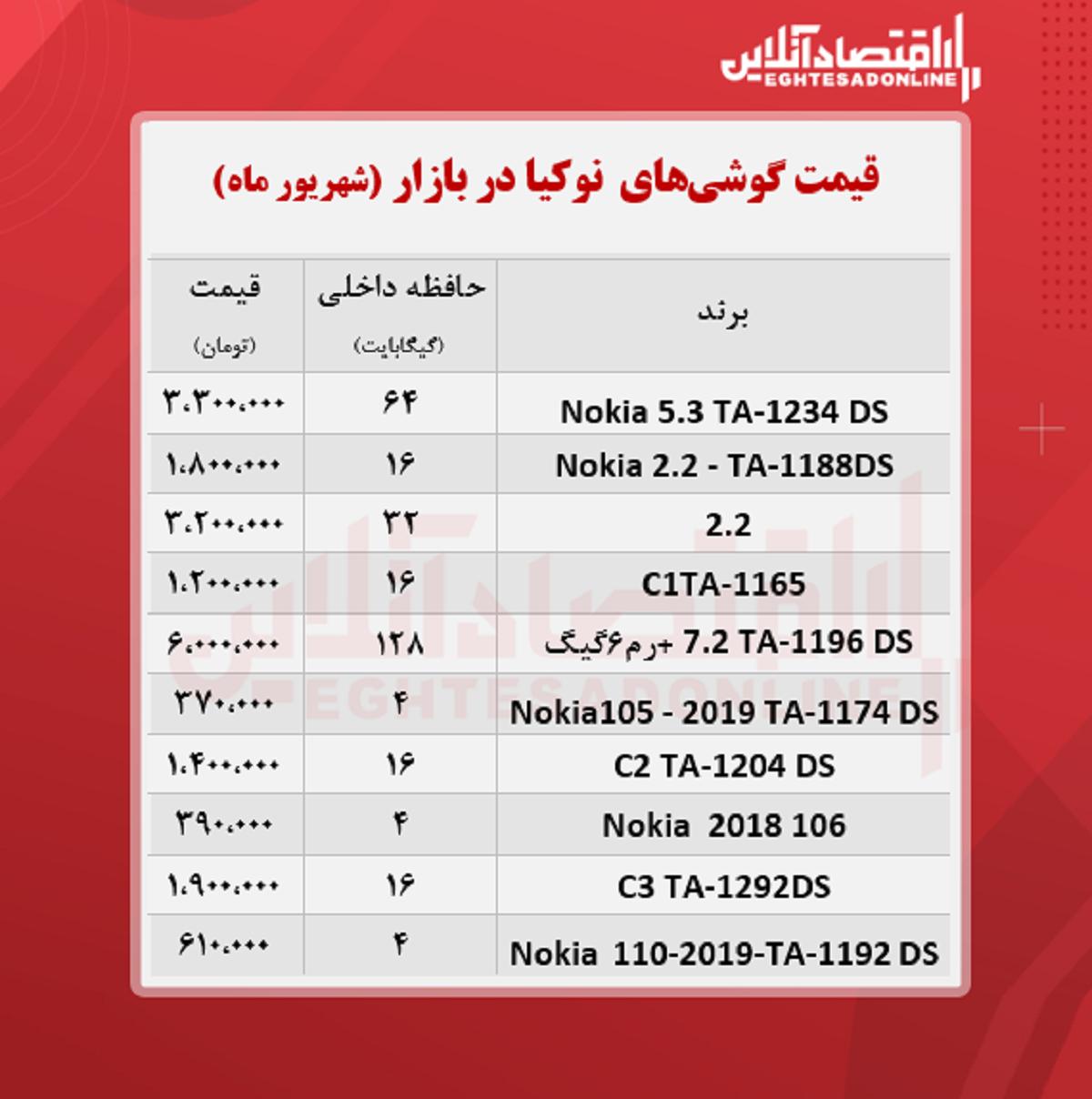 قیمت-موبایل-نوکیا