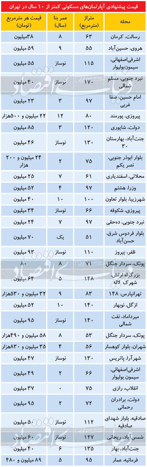 قیمت-خانه-۱۲اردیبهشت