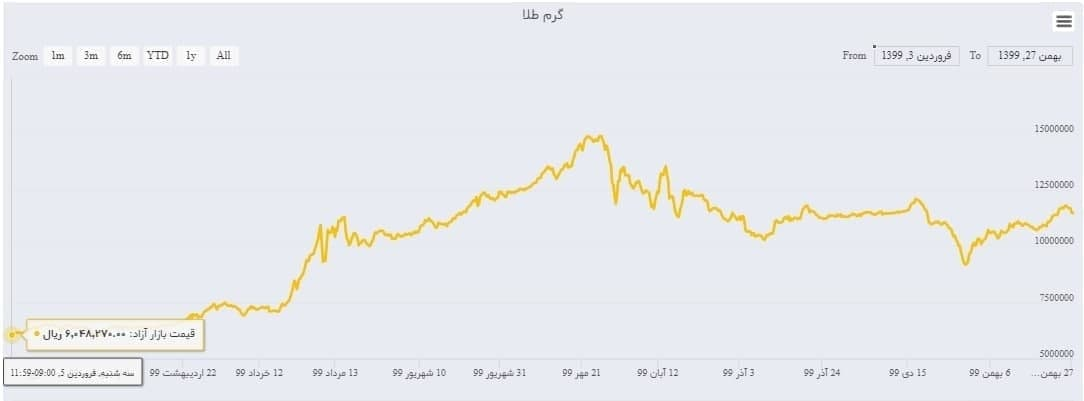 رشد+۹۰درصدی+قیمت+طلا