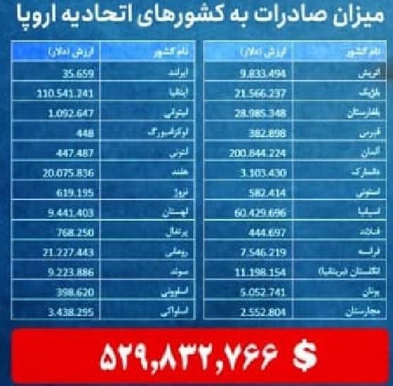 جدول-صادرات-ایران