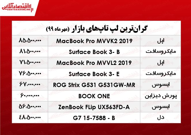 لپ+تاپ+گران