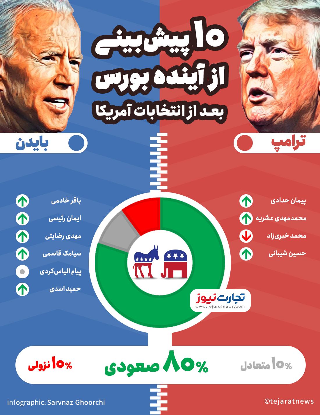 انتخابات-10-ابان
