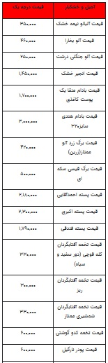 قیمت-آجیل--۲۳-بهمن-۹۹