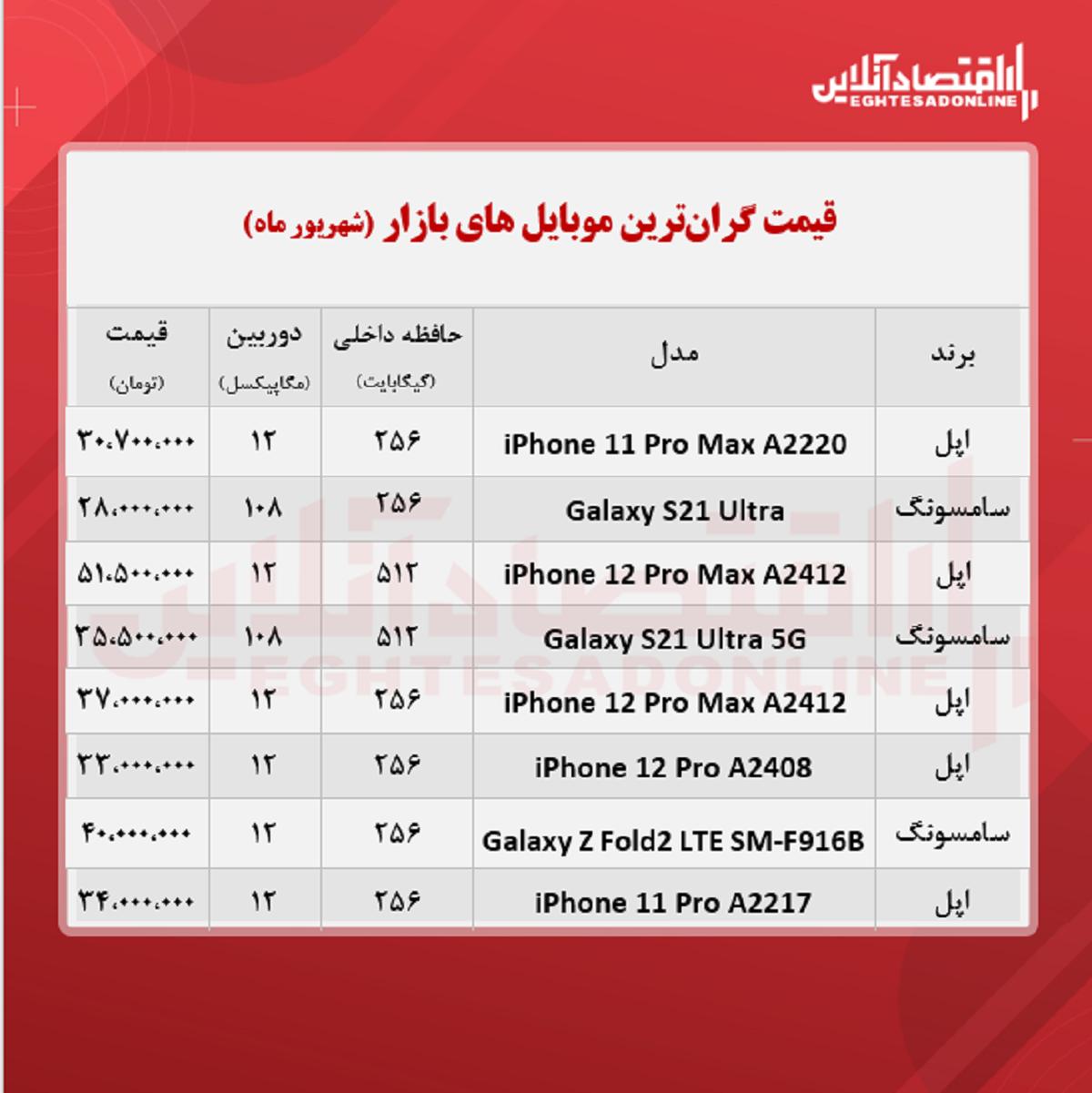 قیمت-گران-ترین-موبایل