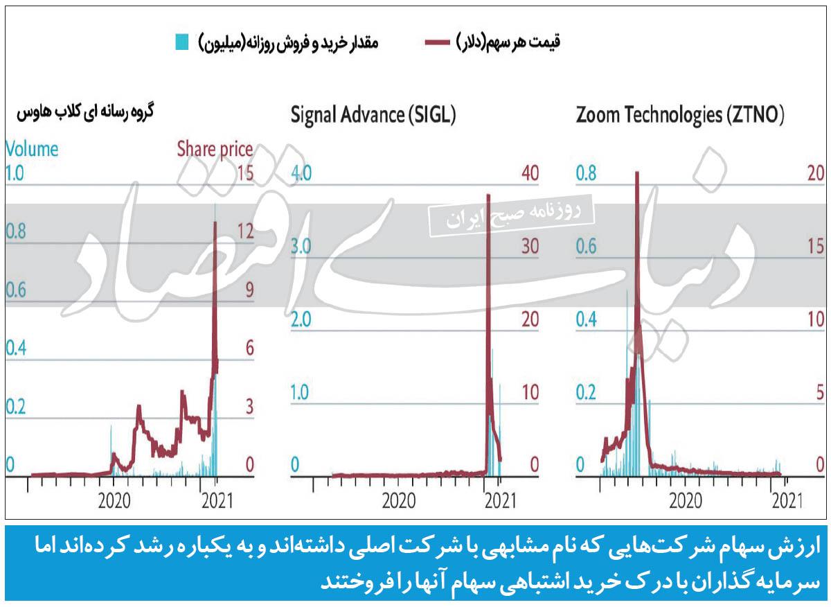 تشابه+نمودار