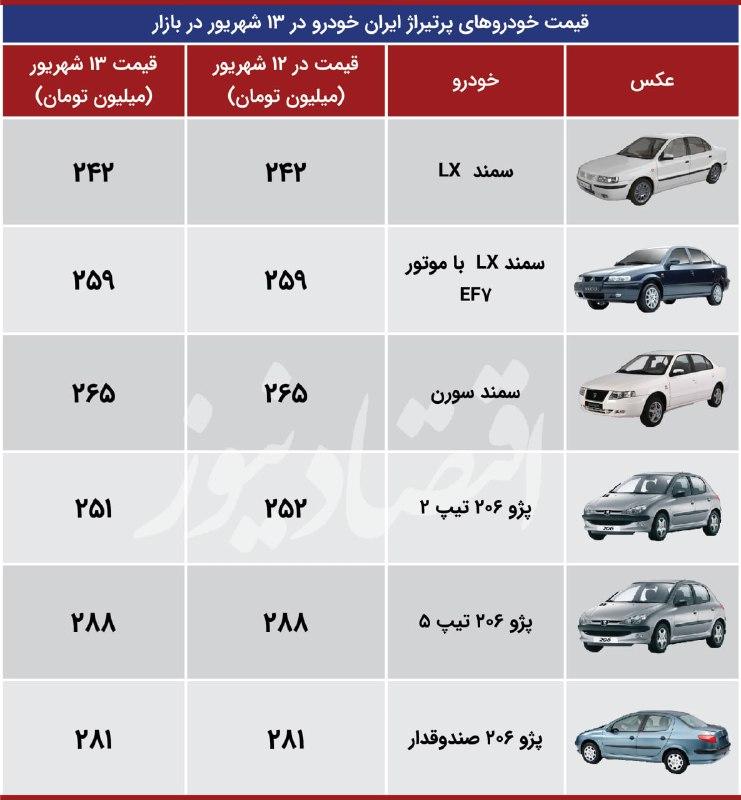 قیمت -ایران- خودرو