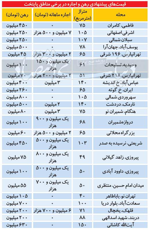قیمت-جدید-رهن-و-اجاره-مسکن-تهران
