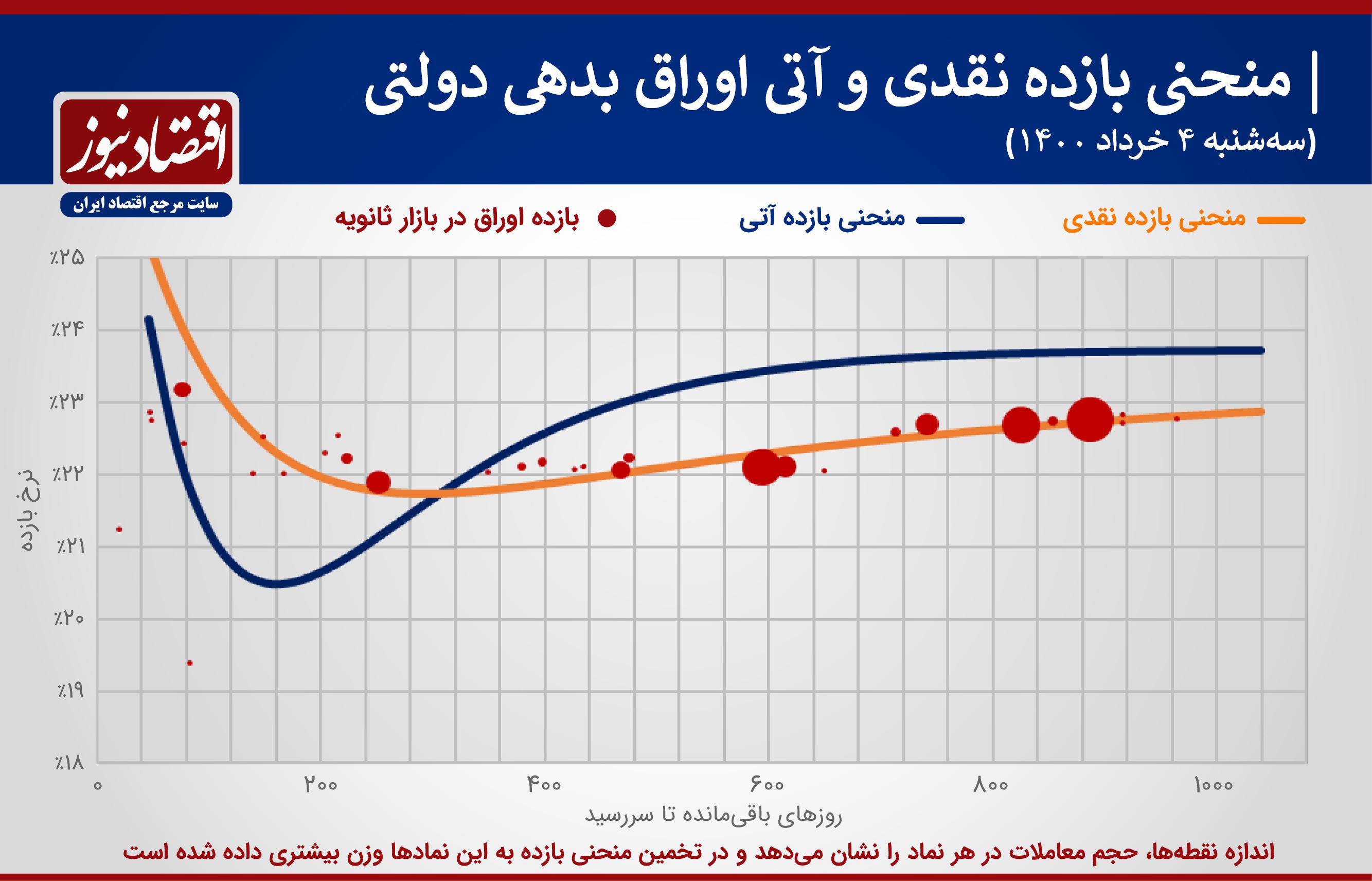 منحنی+نمودار