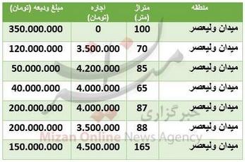 قیمت-رهن-ولیعصر-۳-بهمن-۹۹