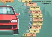 ضرر کرونا به صنعت خودرو جهان + اینفوگرافی