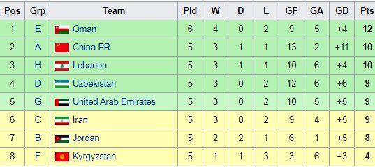 همه چیز درباره شرایط صعود تیم ملی