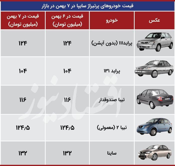قیمت خودروهای سایپا (۹۹/۱۱/۰۷) + جدول