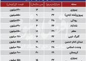 قیمت جدید هر متر مسکن در تهران